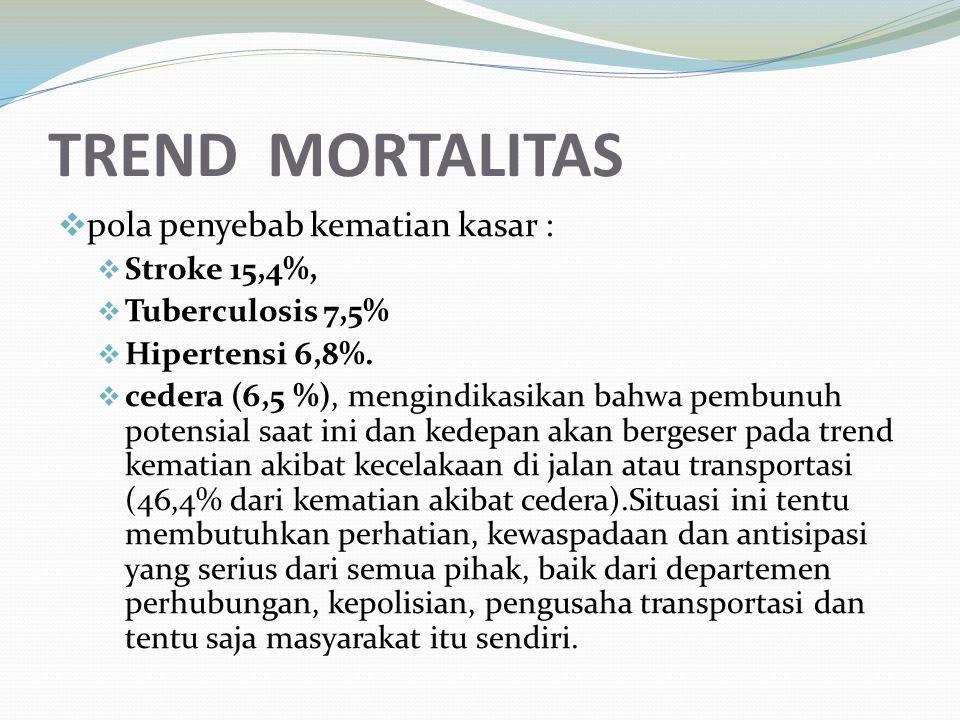 TREND MORTALITAS pola penyebab kematian kasar : Stroke 15,4%,