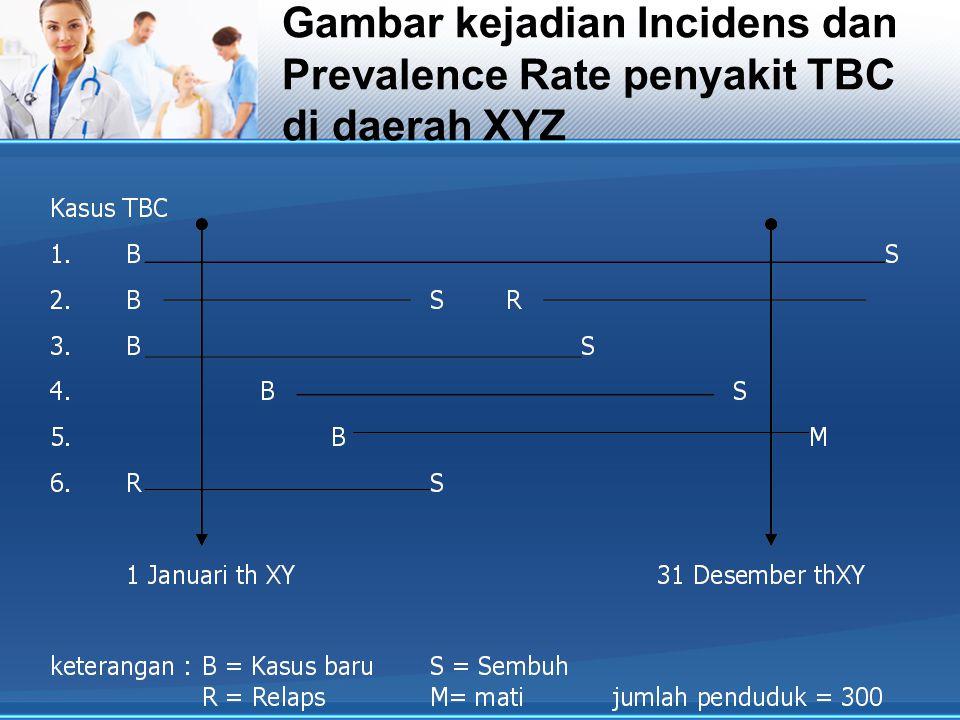 Gambar kejadian incidens dan prevalence rate penyakit TBC di daerah xyz