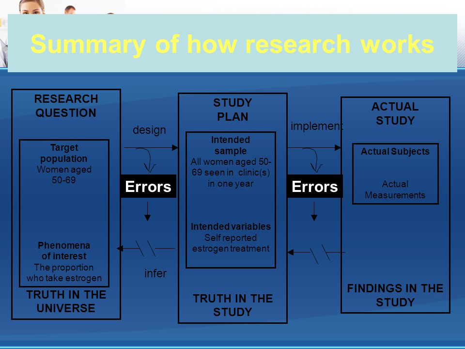 Summary of how research works