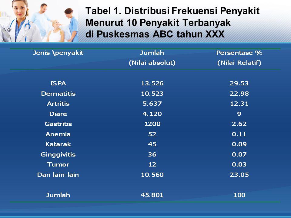 Tabel 1. Distribusi Frekuensi Penyakit Menurut 10 Penyakit Terbanyak di Puskesmas ABC tahun XXX
