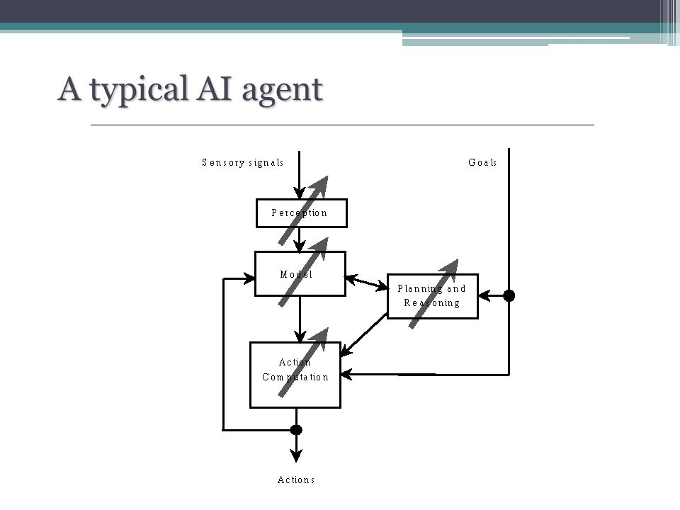 A typical AI agent