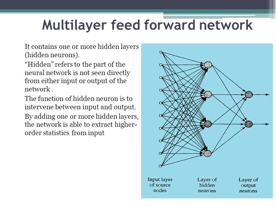 Multilayer feed forward network