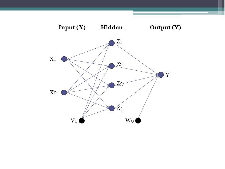 Input (X) Hidden Output (Y) Z1 X1 Z2 Y Z3 X2 Z4 Vo Wo