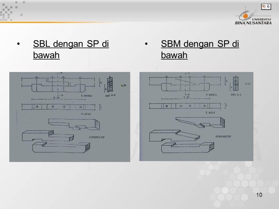 SBL dengan SP di bawah SBM dengan SP di bawah