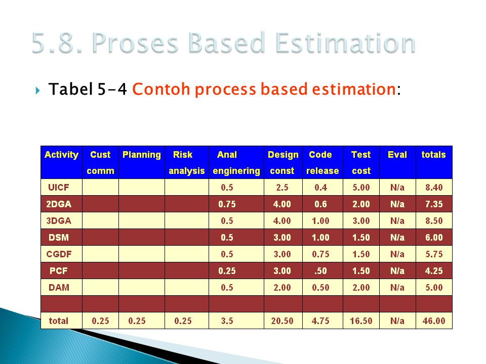 5.8. Proses Based Estimation