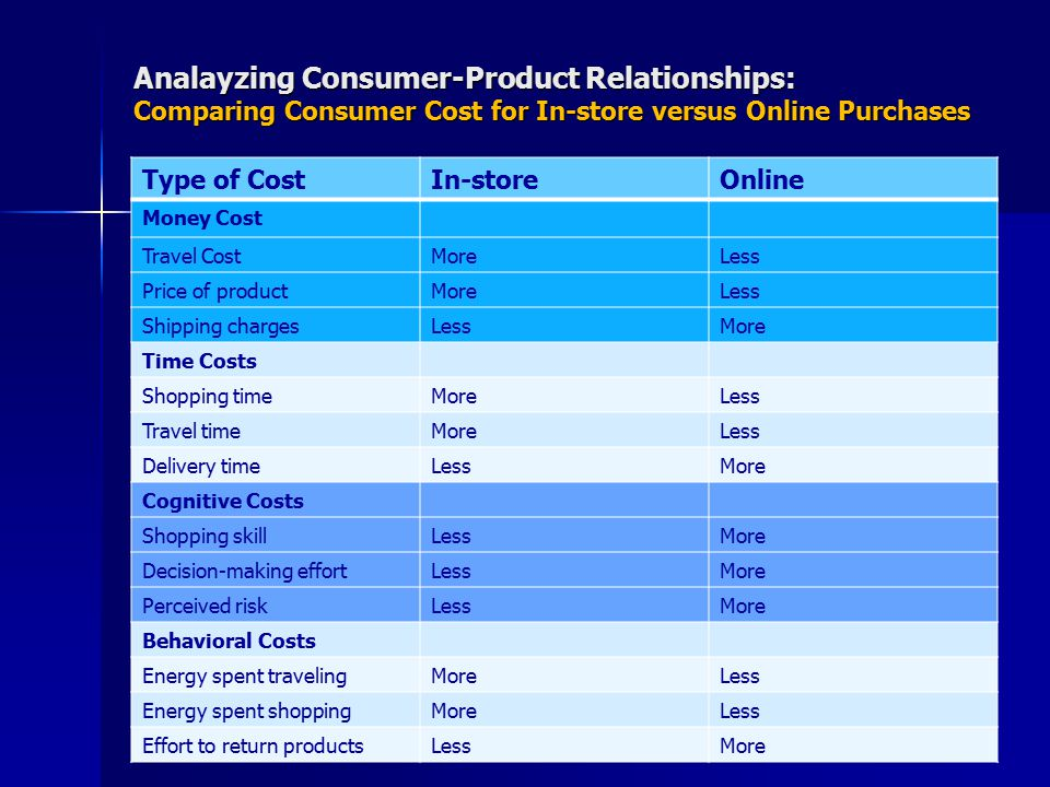 Analayzing Consumer-Product Relationships: Comparing Consumer Cost for In-store versus Online Purchases