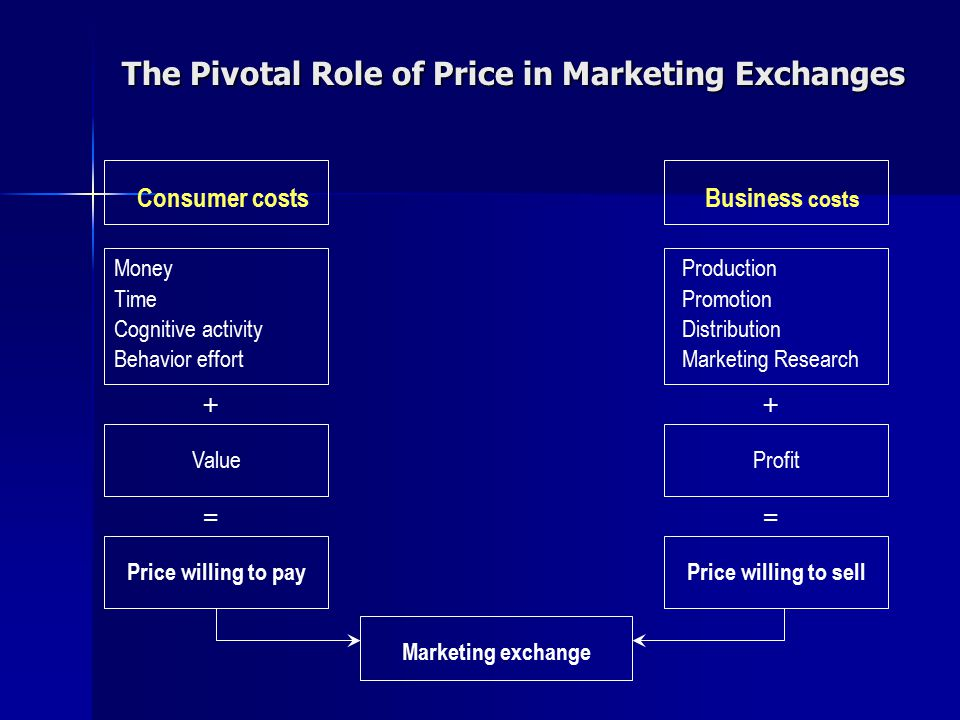 The Pivotal Role of Price in Marketing Exchanges