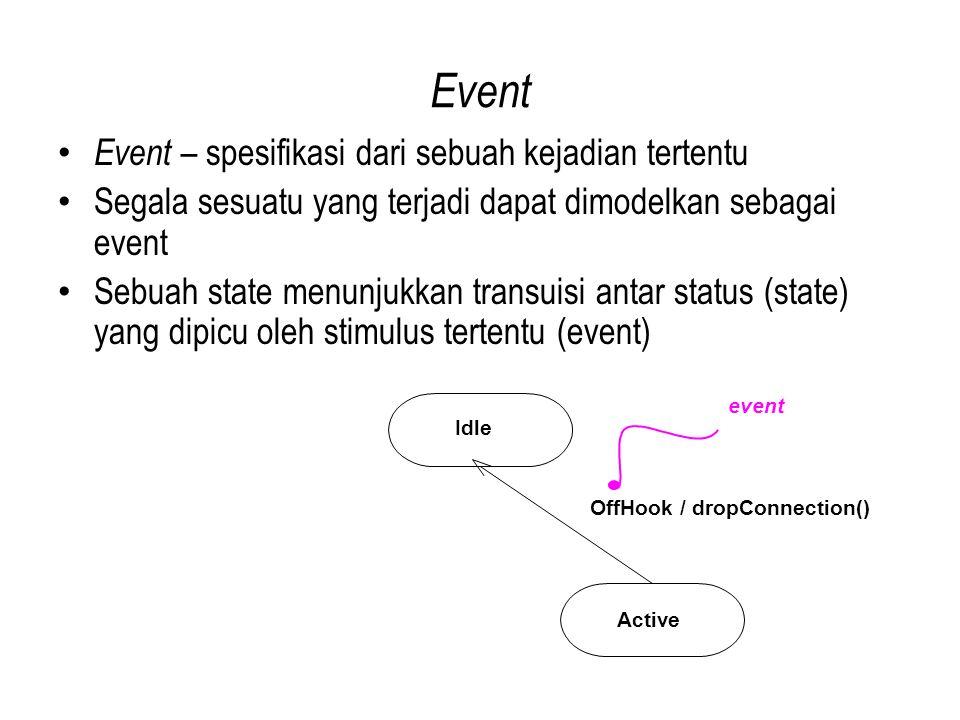 Event Event – spesifikasi dari sebuah kejadian tertentu