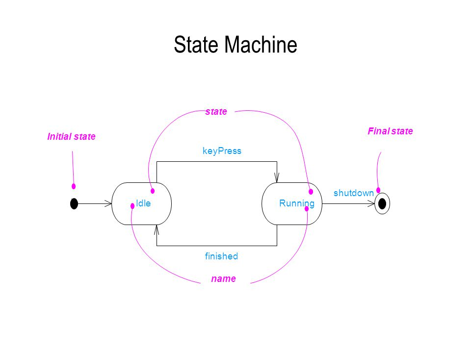 State Machine Idle Running keyPress finished shutdown name state