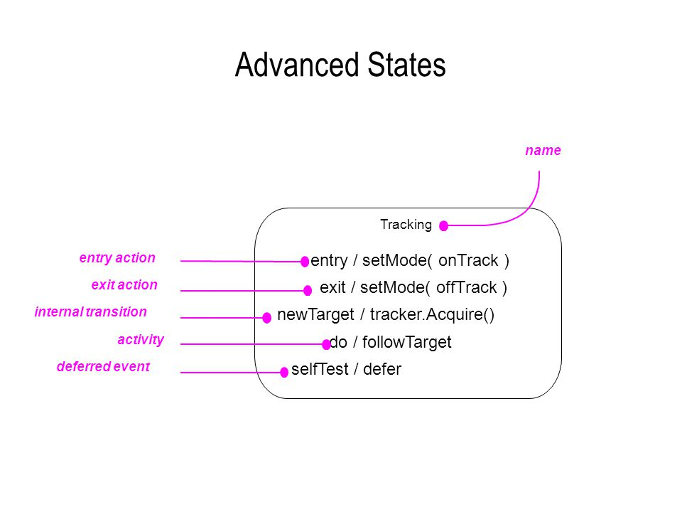 Advanced States entry / setMode( onTrack ) exit / setMode( offTrack )