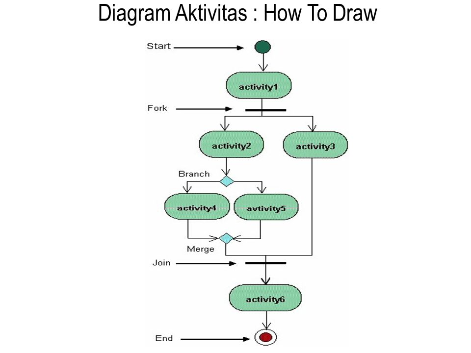 Diagram Aktivitas : How To Draw