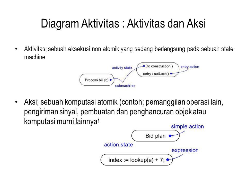 Diagram Aktivitas : Aktivitas dan Aksi