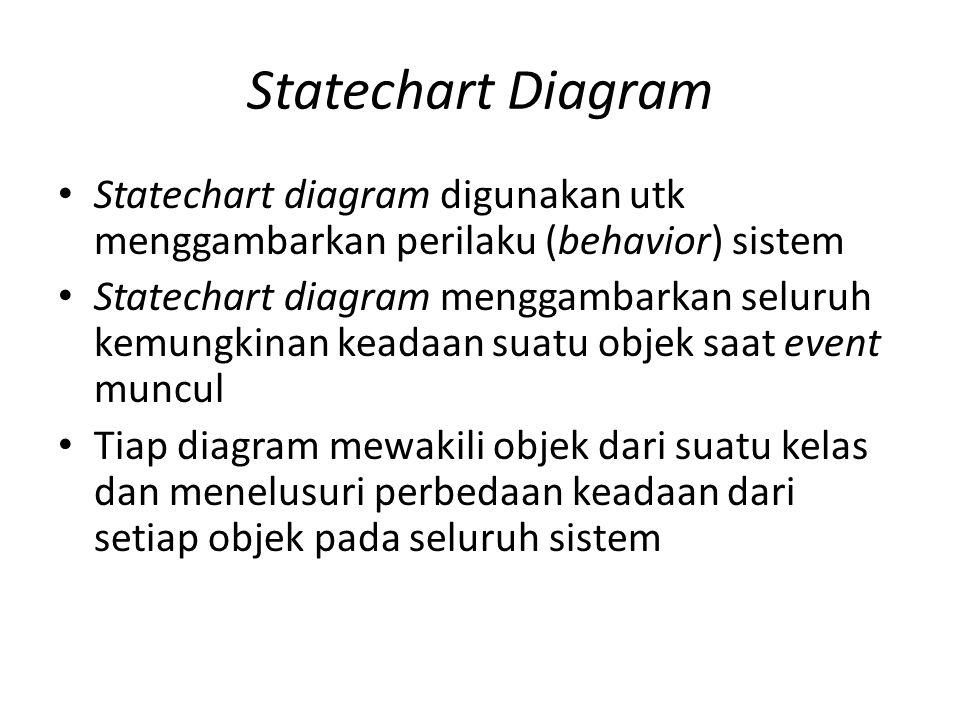 Statechart Diagram Statechart diagram digunakan utk menggambarkan perilaku (behavior) sistem.