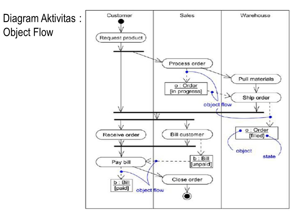 activity diagram object flow activity system diagram -statechart diagram -activity diagram - ppt download