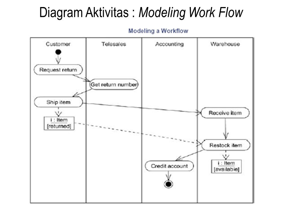 Diagram Aktivitas : Modeling Work Flow