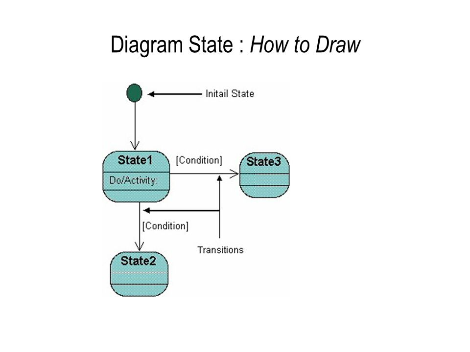 Diagram State : How to Draw