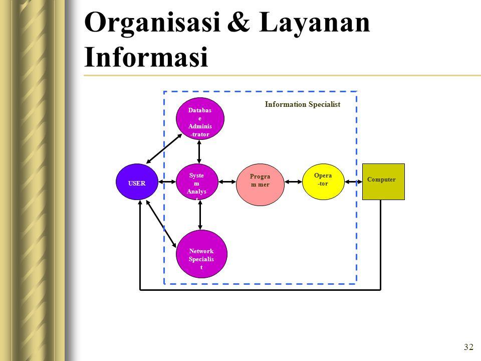 Organisasi & Layanan Informasi