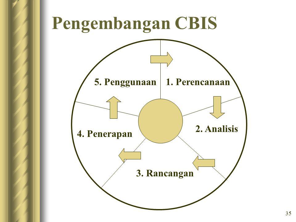 Pengembangan CBIS 1. Perencanaan 2. Analisis 3. Rancangan