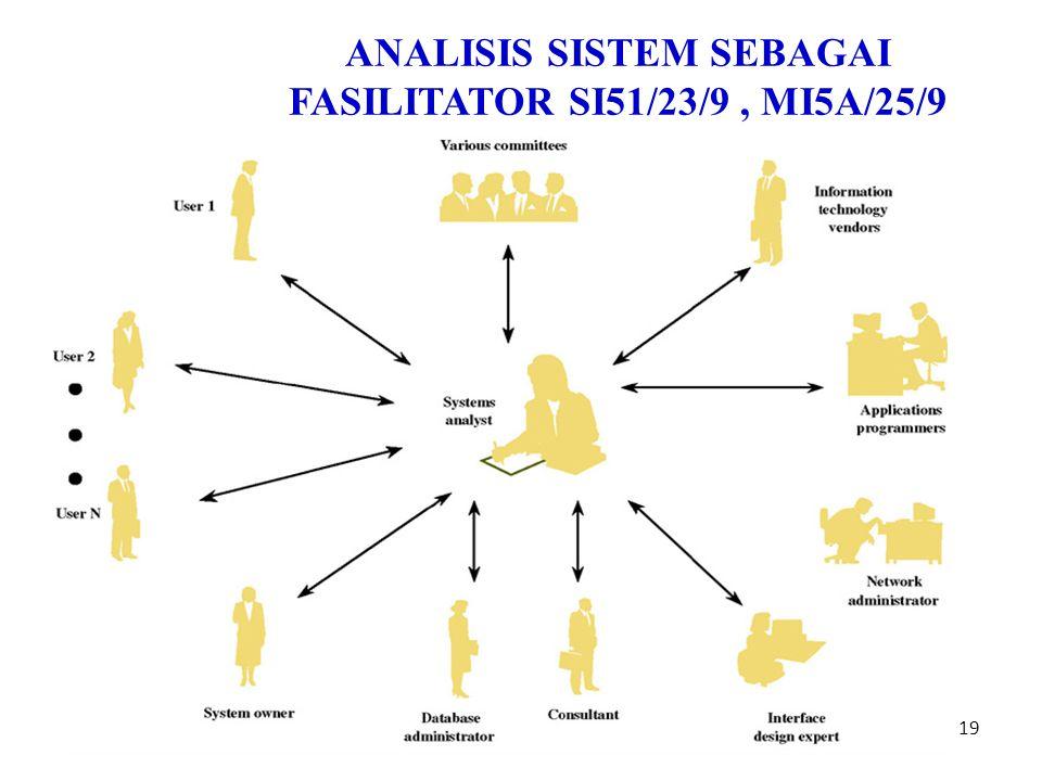 ANALISIS SISTEM SEBAGAI FASILITATOR SI51/23/9 , MI5A/25/9