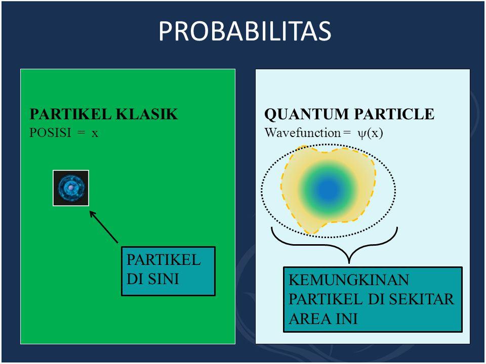 PROBABILITAS PARTIKEL KLASIK QUANTUM PARTICLE PARTIKEL DI SINI