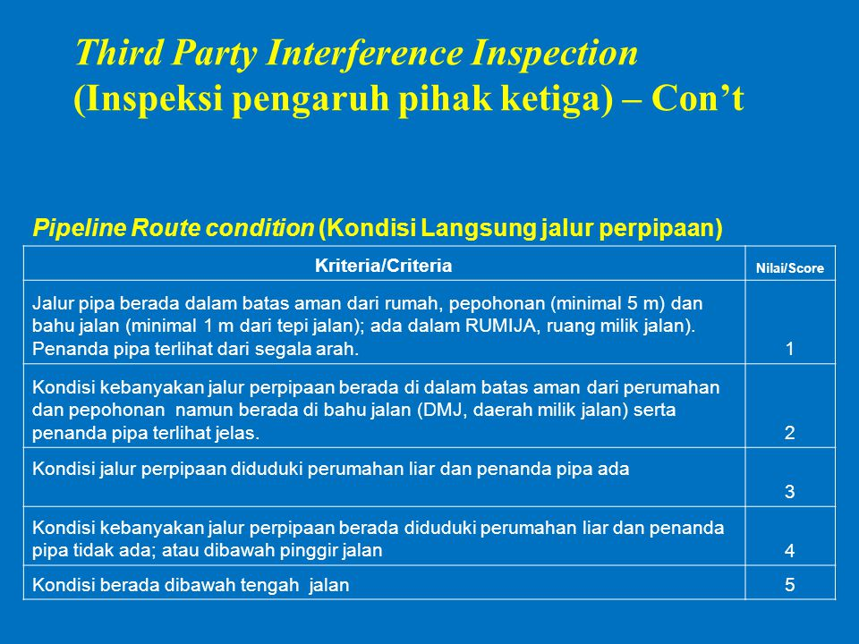 Third Party Interference Inspection (Inspeksi pengaruh pihak ketiga) – Con't