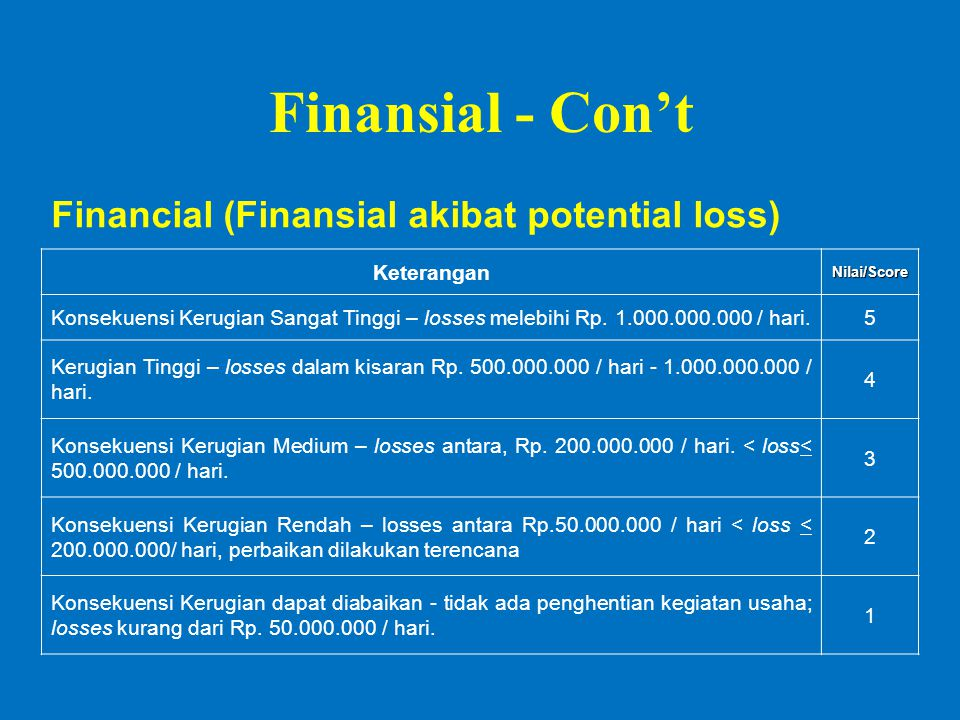 Finansial - Con't Financial (Finansial akibat potential loss)