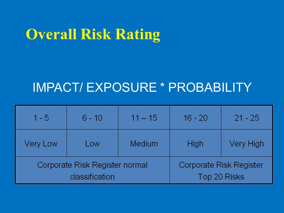 Overall Risk Rating IMPACT/ EXPOSURE * PROBABILITY