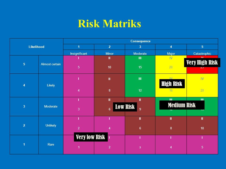 Risk Matriks Very High Risk High Risk Medium Risk Low Risk