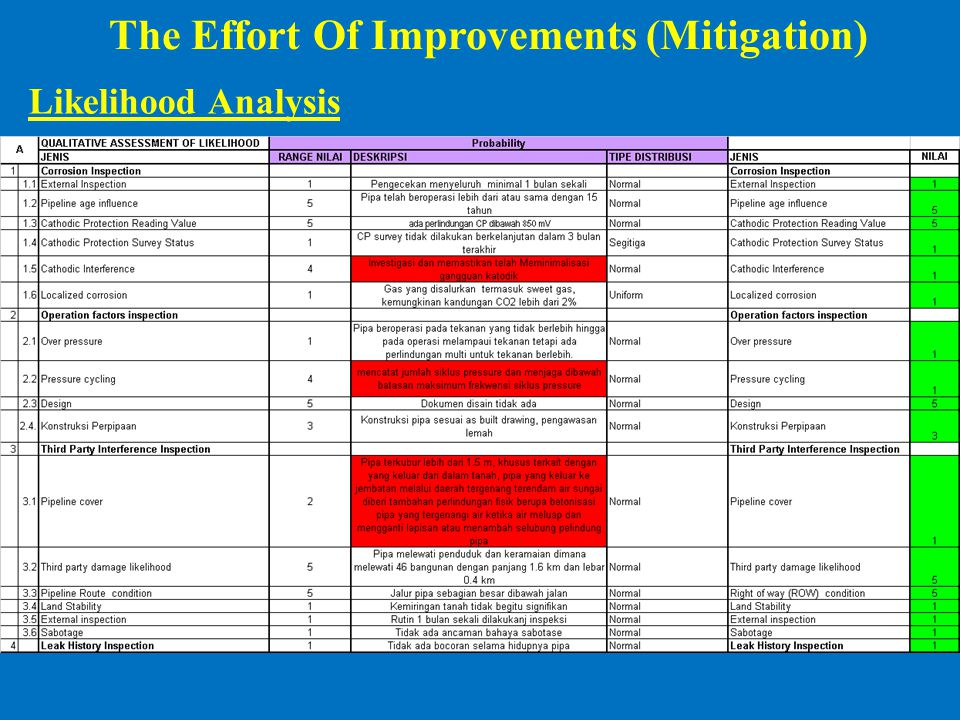 The Effort Of Improvements (Mitigation)