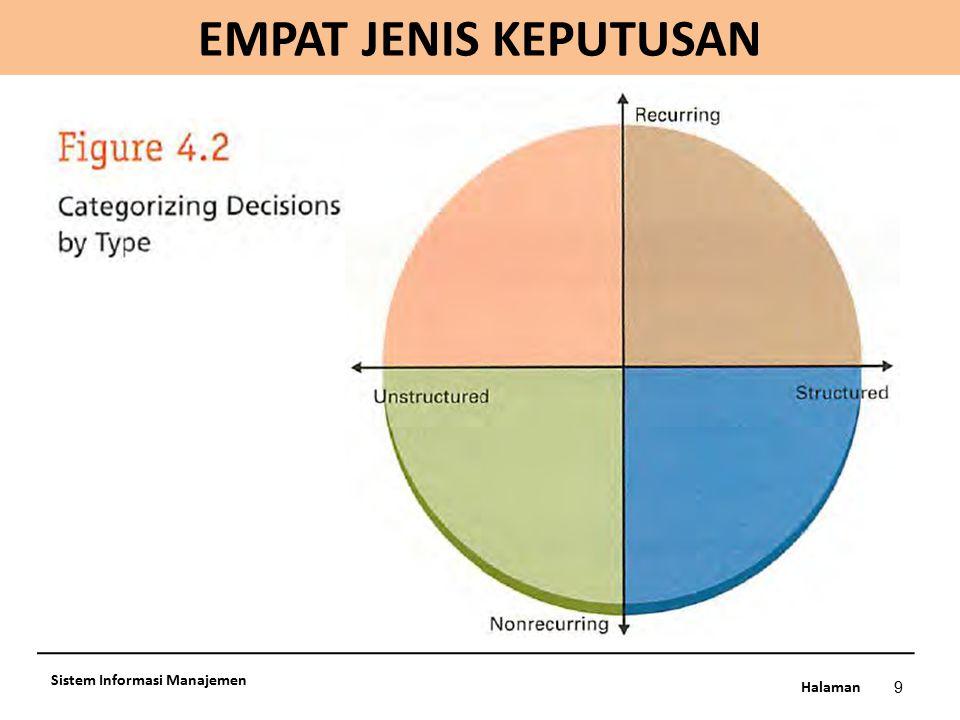 EMPAT JENIS KEPUTUSAN Sistem Informasi Manajemen