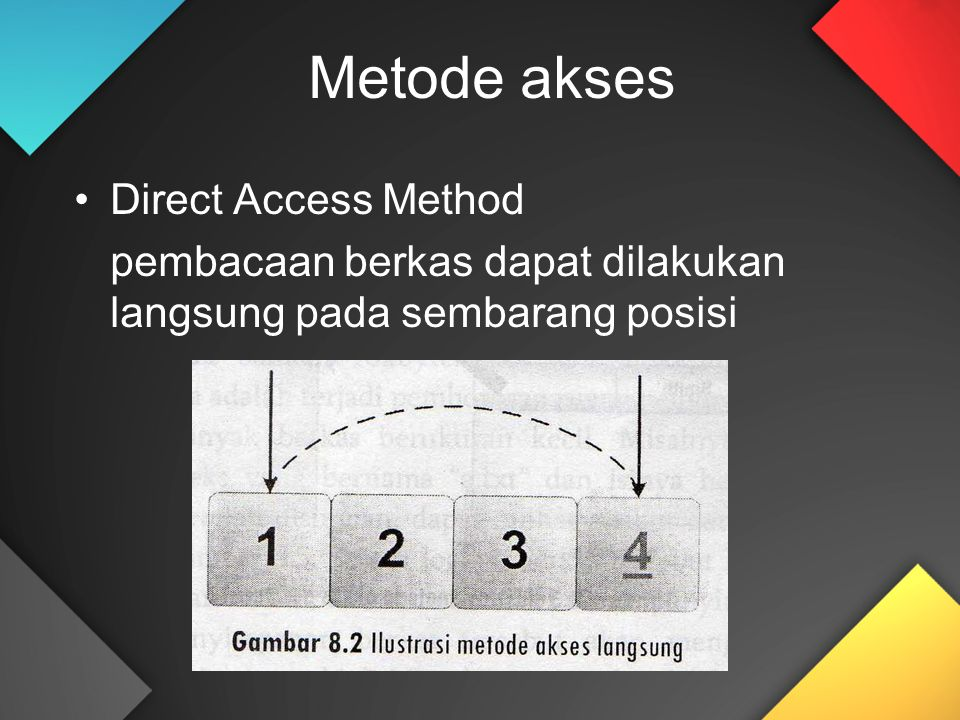 Metode akses Direct Access Method