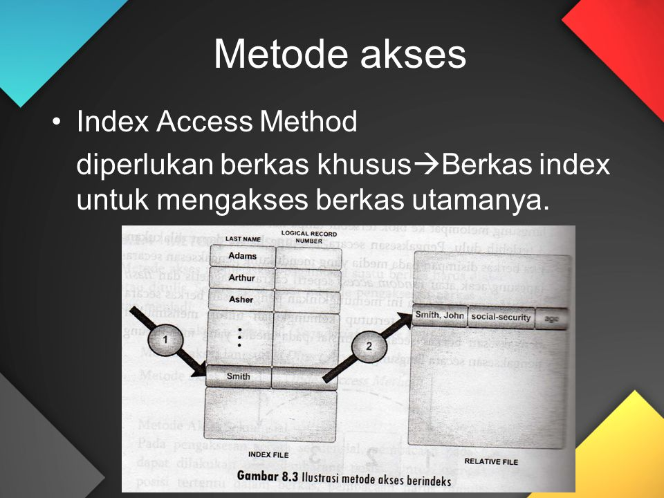 Metode akses Index Access Method