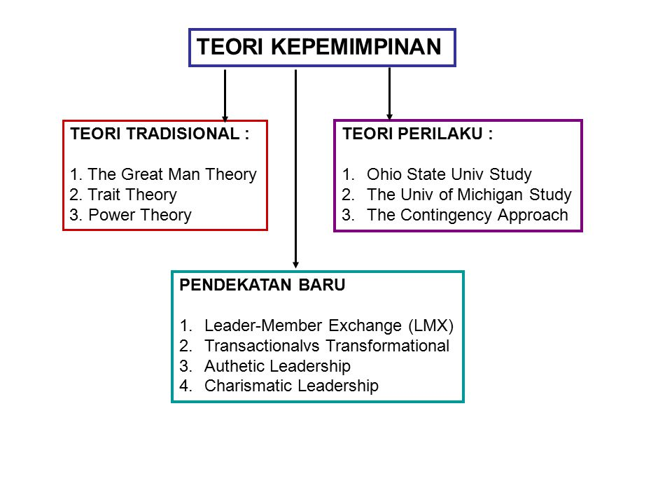 TEORI KEPEMIMPINAN TEORI TRADISIONAL : 1. The Great Man Theory