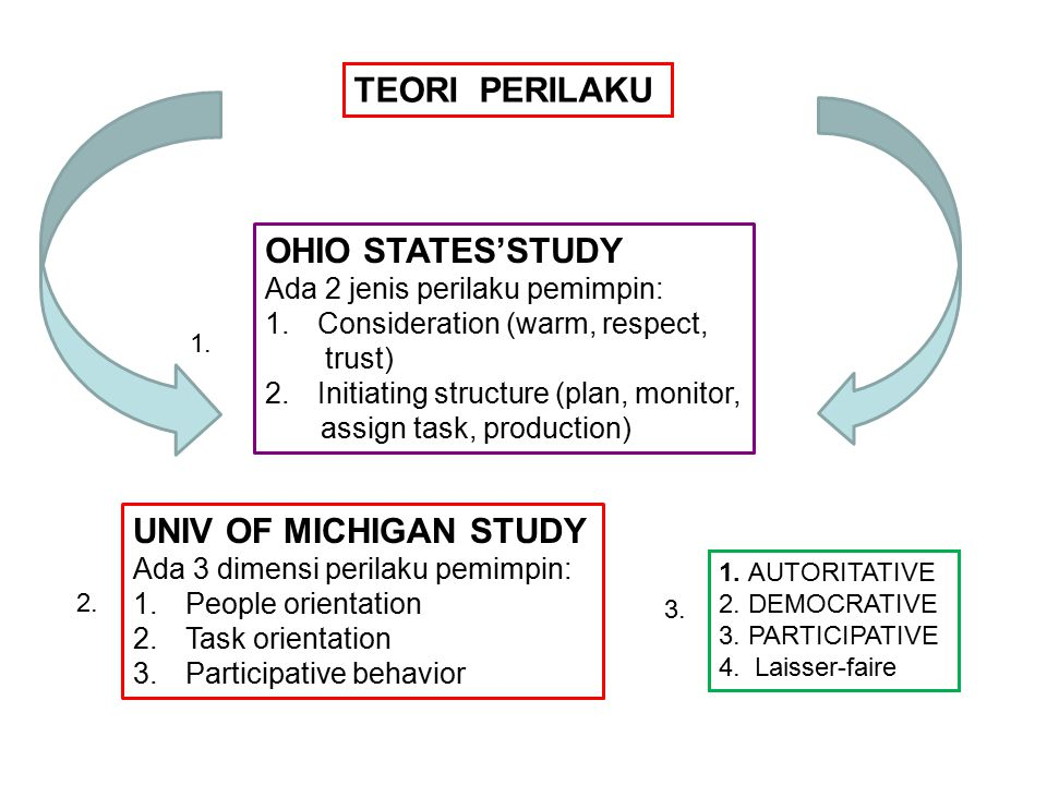 TEORI PERILAKU OHIO STATES'STUDY UNIV OF MICHIGAN STUDY