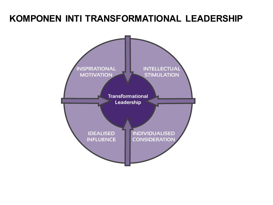 KOMPONEN INTI TRANSFORMATIONAL LEADERSHIP