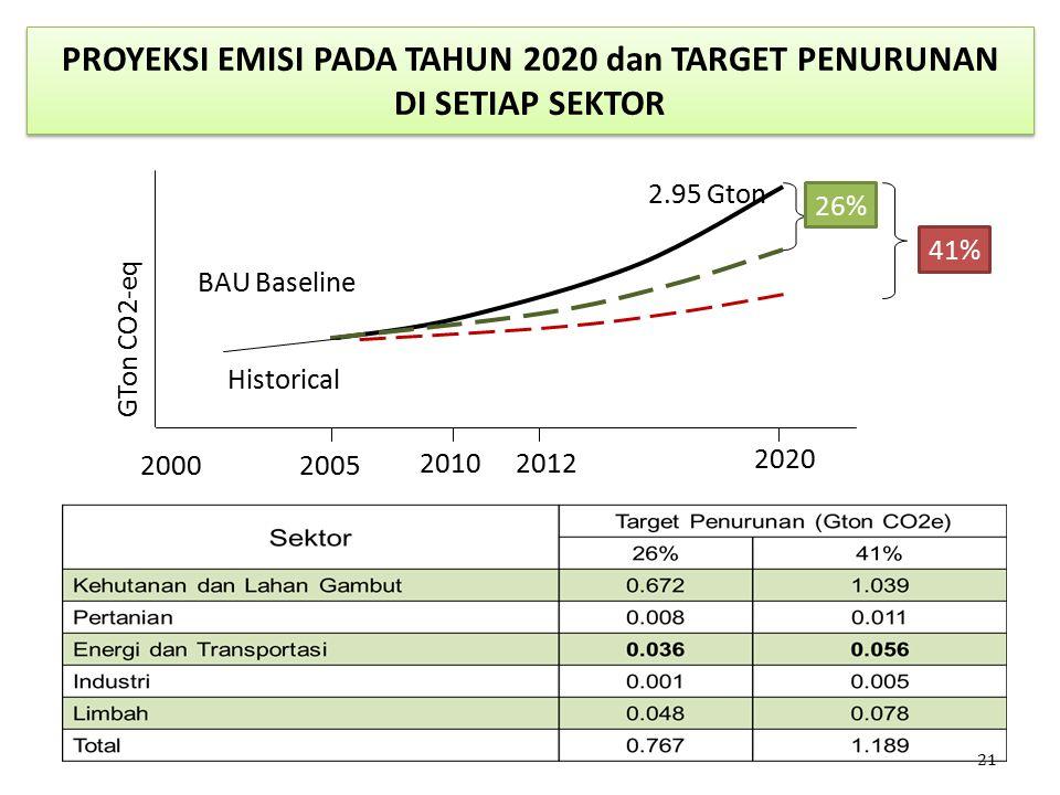 PROYEKSI EMISI PADA TAHUN 2020 dan TARGET PENURUNAN DI SETIAP SEKTOR