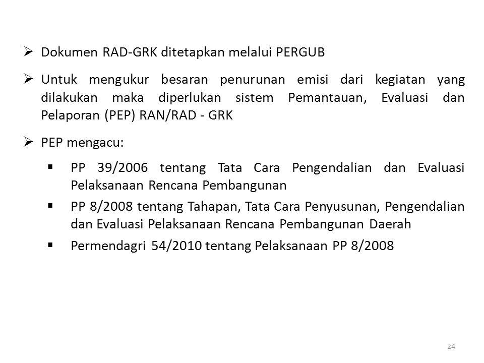 Dokumen RAD-GRK ditetapkan melalui PERGUB