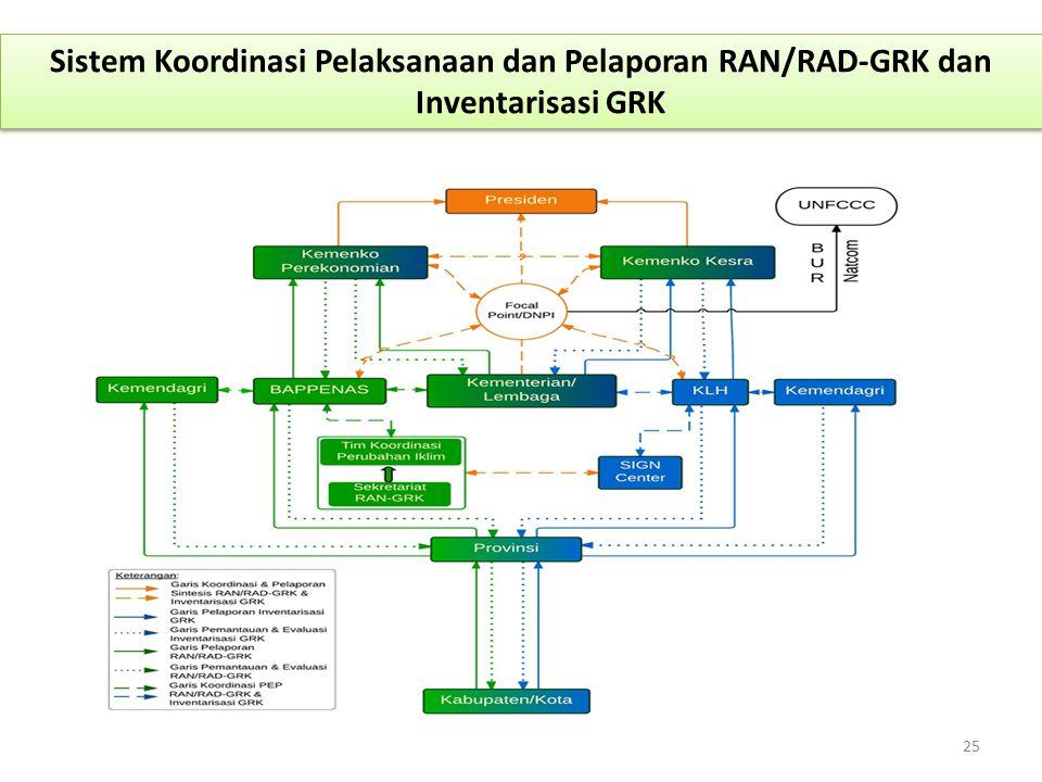 Sistem Koordinasi Pelaksanaan dan Pelaporan RAN/RAD-GRK dan Inventarisasi GRK
