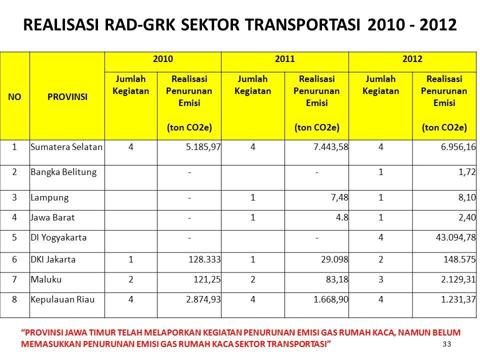 REALISASI RAD-GRK SEKTOR TRANSPORTASI 2010 - 2012