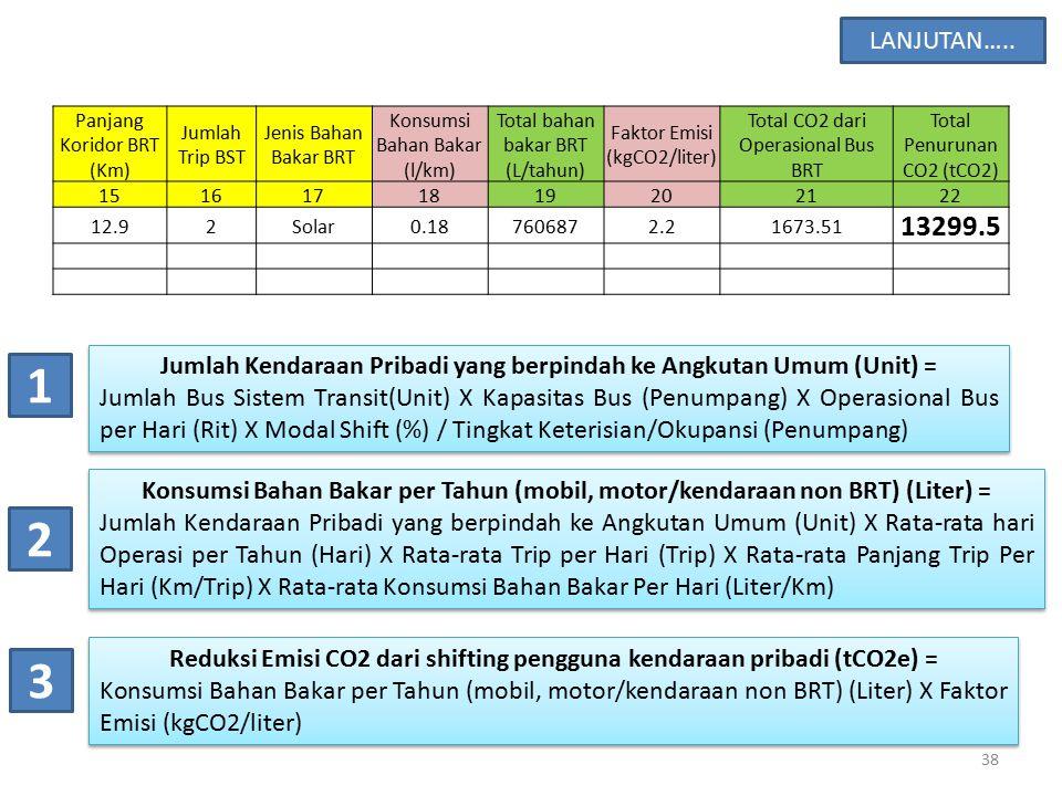 LANJUTAN….. Panjang Koridor BRT (Km) Jumlah Trip BST. Jenis Bahan Bakar BRT. Konsumsi Bahan Bakar (l/km)