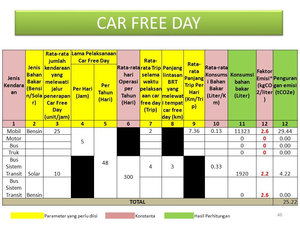 CAR FREE DAY Jenis Kendaraan Jenis Bahan Bakar (Bensin/Solar)