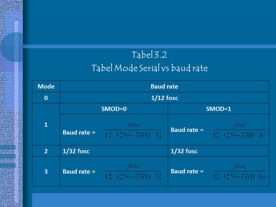 Tabel Mode Serial vs baud rate