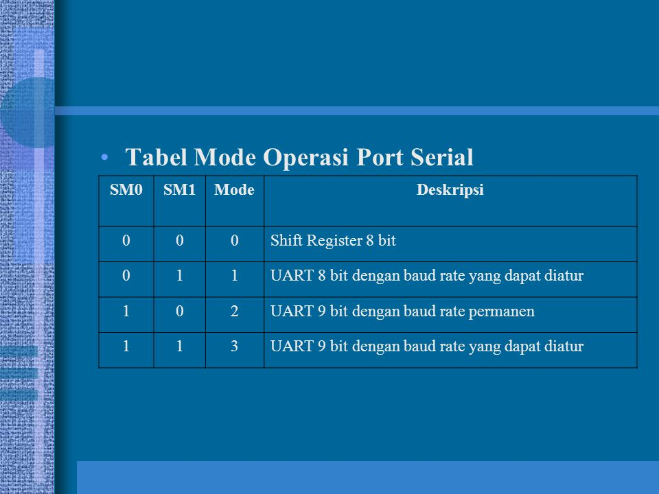 Tabel Mode Operasi Port Serial