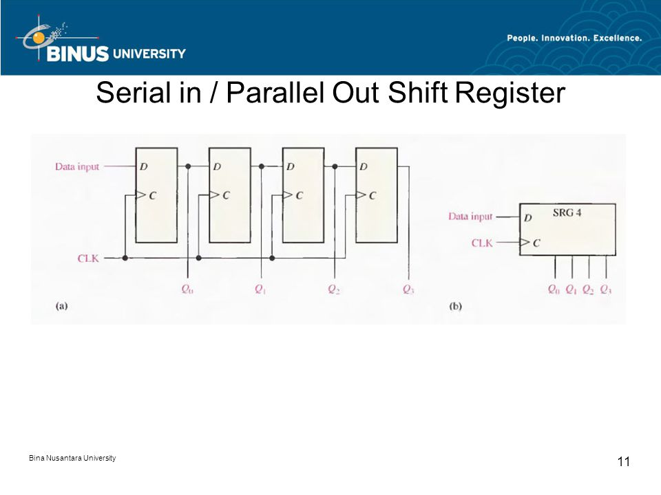 Serial in / Parallel Out Shift Register