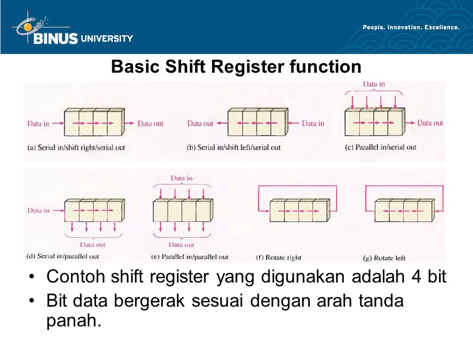Basic Shift Register function