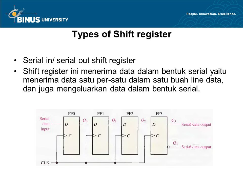 Types of Shift register