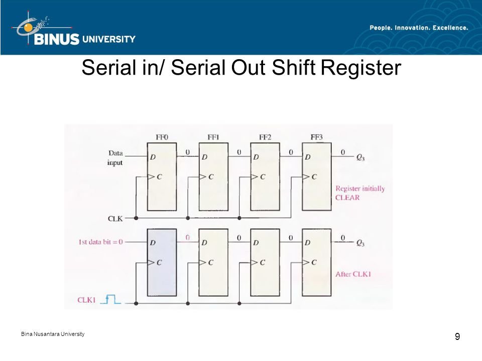 Serial in/ Serial Out Shift Register