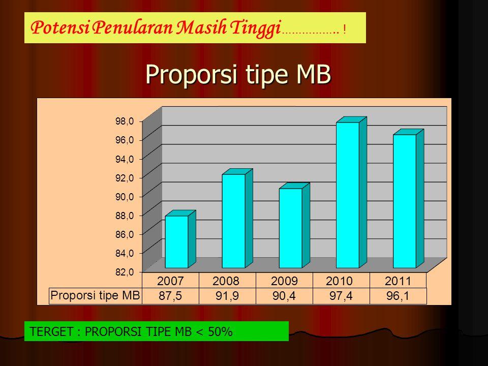 Proporsi tipe MB Potensi Penularan Masih Tinggi …………….. !
