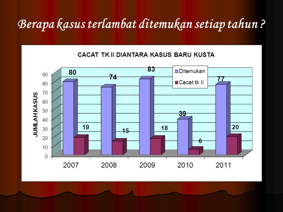 Berapa kasus terlambat ditemukan setiap tahun