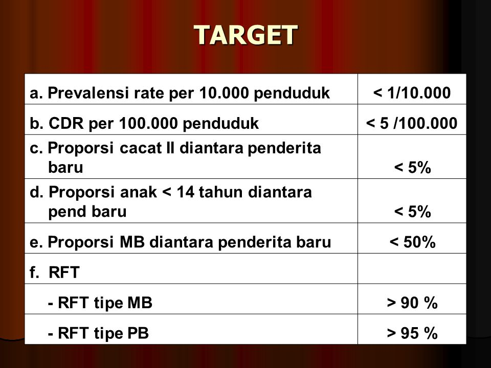 TARGET a. Prevalensi rate per 10.000 penduduk < 1/10.000